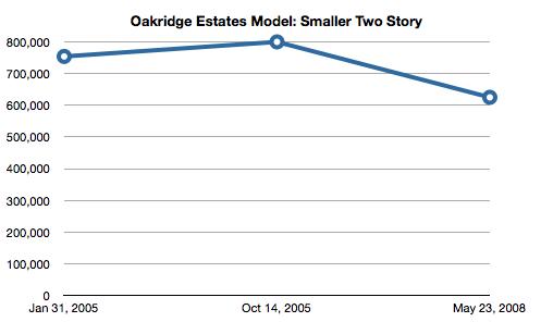 Simi Valley Oakridge Estates Sales Graph