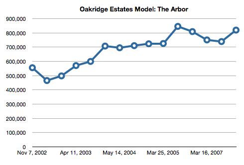 Simi Valley Oakridge Estates Model - The Arbor