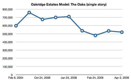 "Simi Valley Oakridge Estates Model ""The Oaks"""