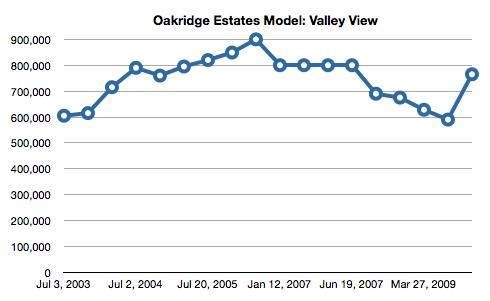 Simi Valley Oakridge Estates Model Valley View