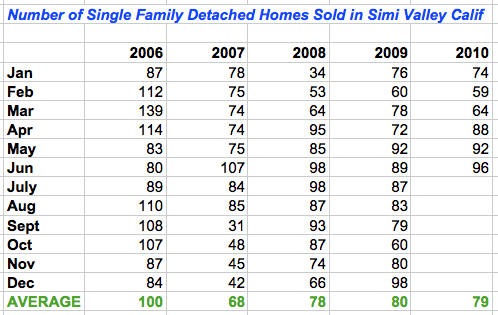 Number of homes sold in Simi Valley between 2006 and 2010