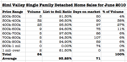 simi valley detached homes sales july 2010