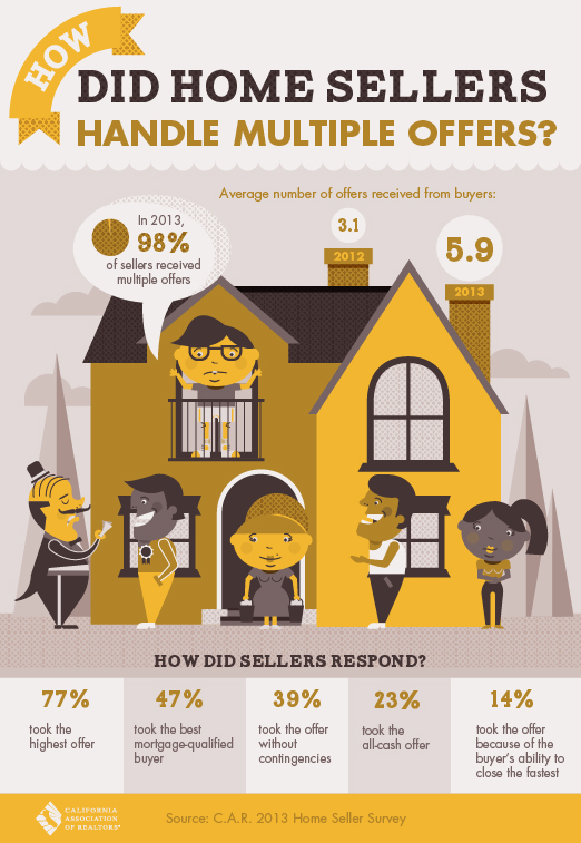 How did home sellers handle multiple offers