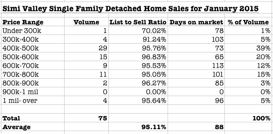 Simi Valley January 2015 Housing report