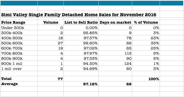 November 2016 Simi Valley Home Sales
